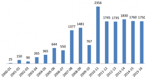 CiH graduates graph, showing the programme growing from 25 families in 2000-01 to over 1,700 in each of the last 6 years