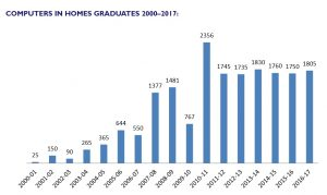 Graph showing families graduating increasing from 25 in 2000-01, peaking at 2,356 in 2010-11 and steadying at around 1,800 from 2011-2016