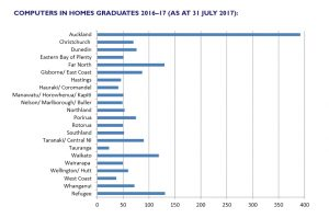 Graph of Computers in Homes graduates 2016-17, showing nearly 400 in Auckland , over 100 in each of Far North, Waikato and refugee schemes, and an average of 50 graduates in other regions.